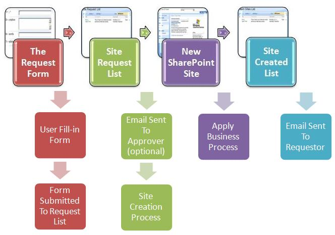 Sharepoint Site Provisioning The Real World